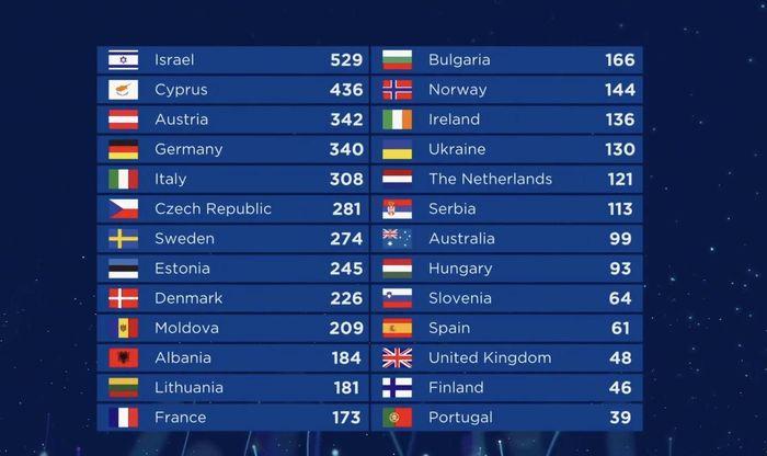 https://a6p8a2b3.stackpathcdn.com/085Nw8G3bId80e0JLxllmbItF-U=/700x0/smart/rockol-img/img/foto/upload/eurovision-classifica.jpg