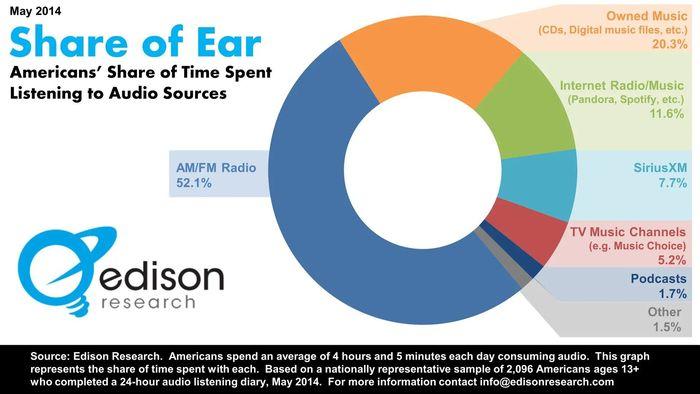 https://a6p8a2b3.stackpathcdn.com/Kul1i786FQ3GHvg4FhVzmH-pIdU=/700x0/smart/http%3A%2F%2Fi2.wp.com%2Fajournalofmusicalthings.com%2Fwp-content%2Fuploads%2FShare-of-Ear.jpg