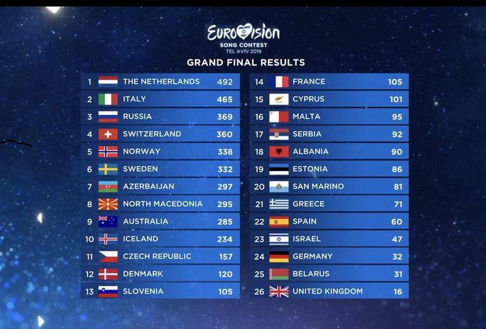https://a6p8a2b3.stackpathcdn.com/Ttdsp14Om9Z0iGk-1e2JJeNNGQM=/700x0/smart/rockol-img/img/foto/upload/eurovisionclassifica.jpg