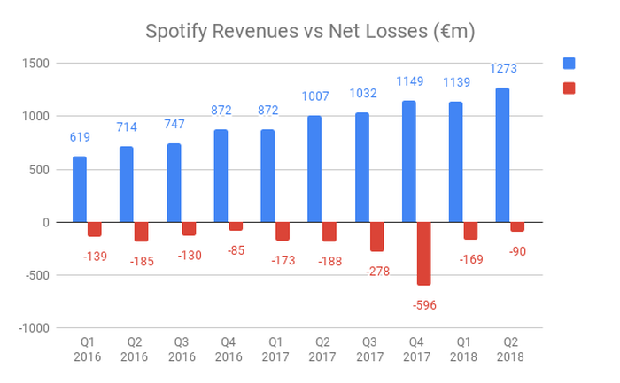 https://a6p8a2b3.stackpathcdn.com/bmx5e_r_ny_Cw_ibGQcv6a9a7a8=/700x0/smart/rockol-img/img/foto/upload/spotify-revenues-vs-net-losses-m.png
