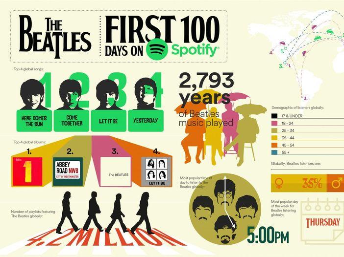 Beatles: 'Abbey Road' verso la prima posizione nel Regno Unito