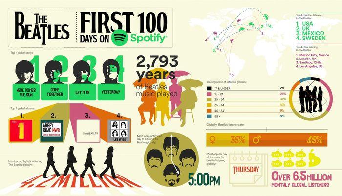 https://a6p8a2b3.stackpathcdn.com/sbFK3UH_xE1LFRHFU2AnNXnHvBM=/700x0/smart/rockol-img/img/foto/upload/global-spotify-the-beatles-infographic.jpg